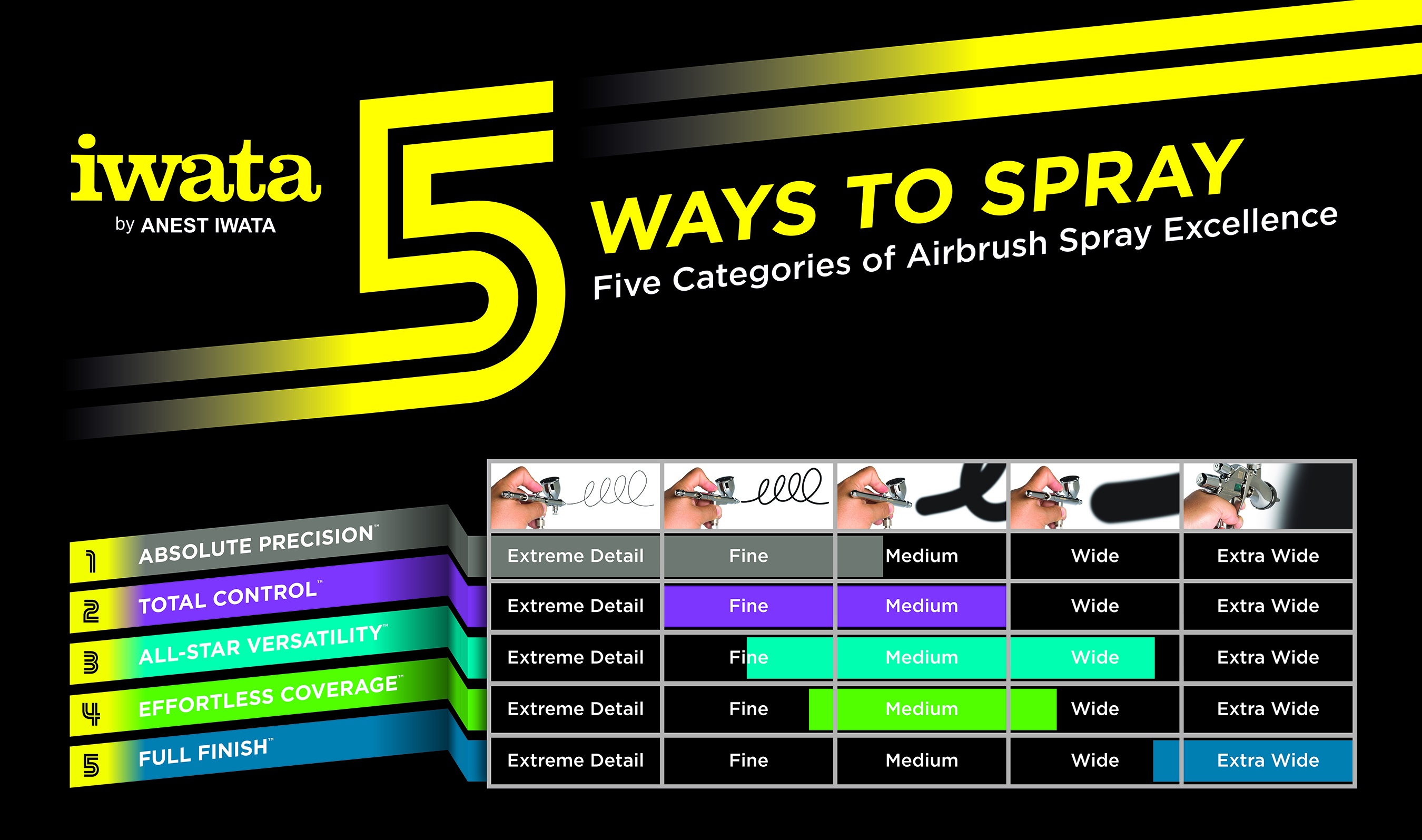 Iwatas neuer Airbrush-Guide: 5 ways to spray